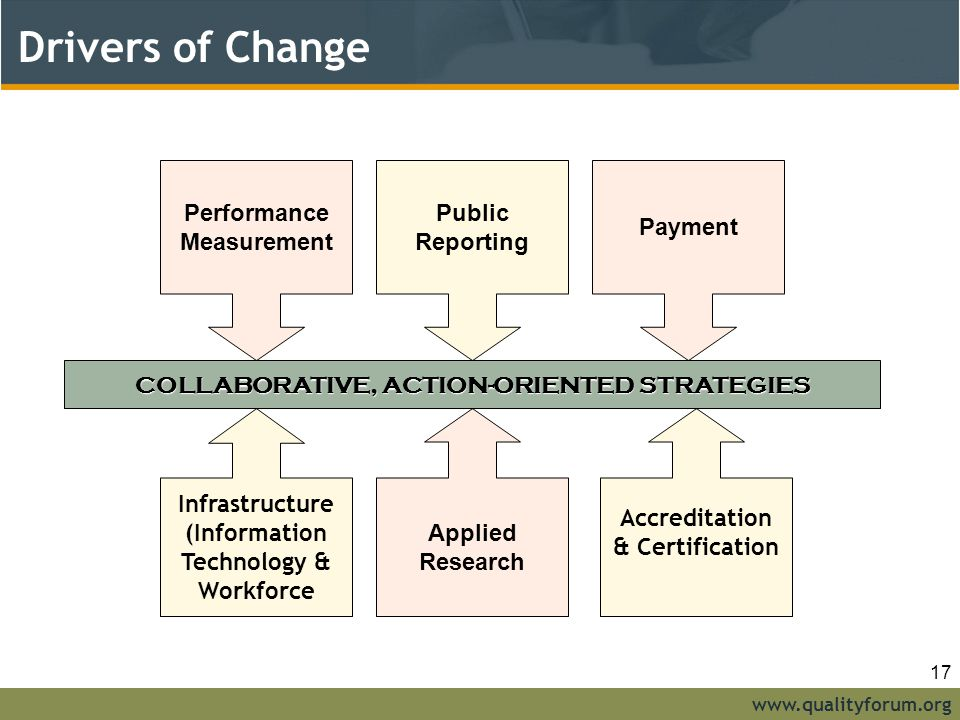 www.qualityforum.org Drivers of Change Performance Measurement Payment Accreditation & Certification COLLABORATIVE, ACTION-ORIENTED STRATEGIES Applied Research Infrastructure (Information Technology & Workforce Public Reporting 17