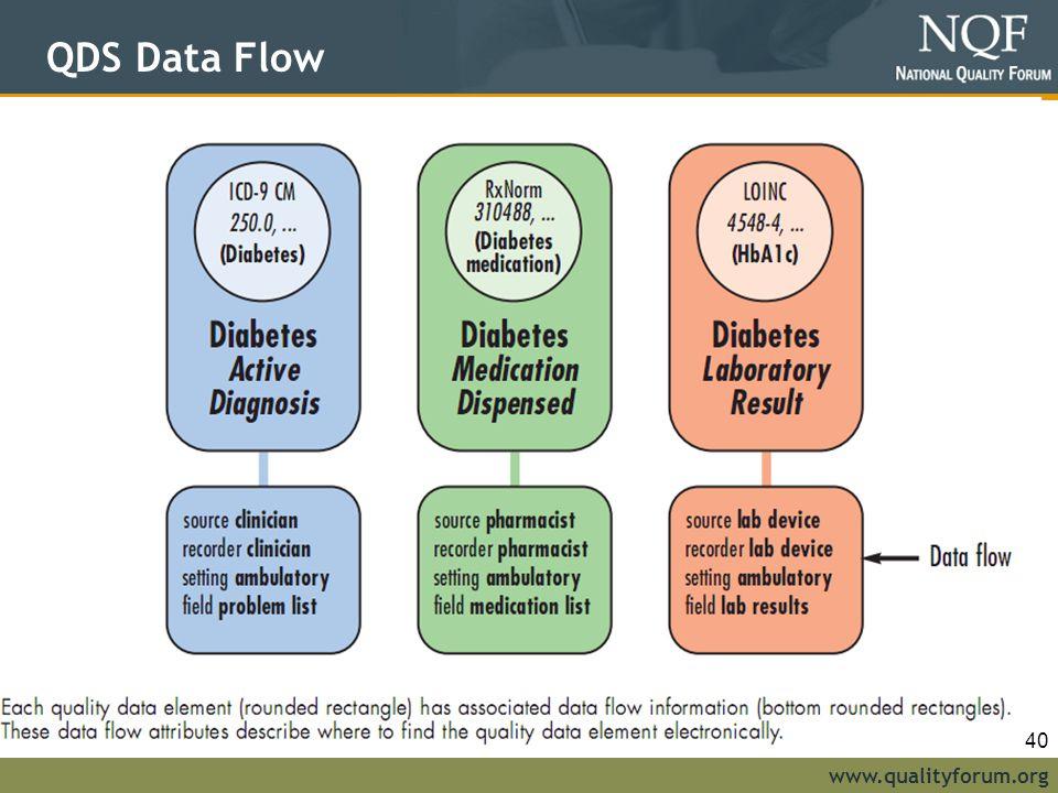 www.qualityforum.org QDS Data Flow 40