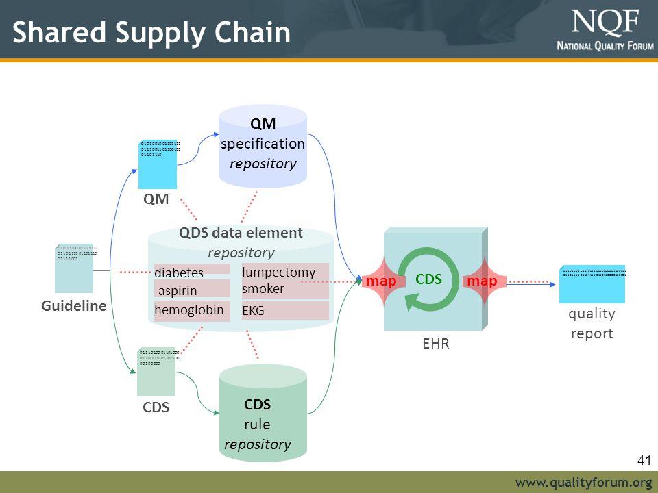 www.qualityforum.org Shared Supply Chain 01110100 01101000 01100001 01101100 00100000 01010010 01101111 01110011 01100101 01101110 01000100 01100001 01101110 01101110 01111001 Guideline diabetes aspirin hemoglobin lumpectomy smoker EKG QDS data element repository QM CDS CDS rule repository QM specification repository CDS map EHR 01101001 01110011 00100000 01100011 01101111 01101111 01101100 00100001 quality report 41