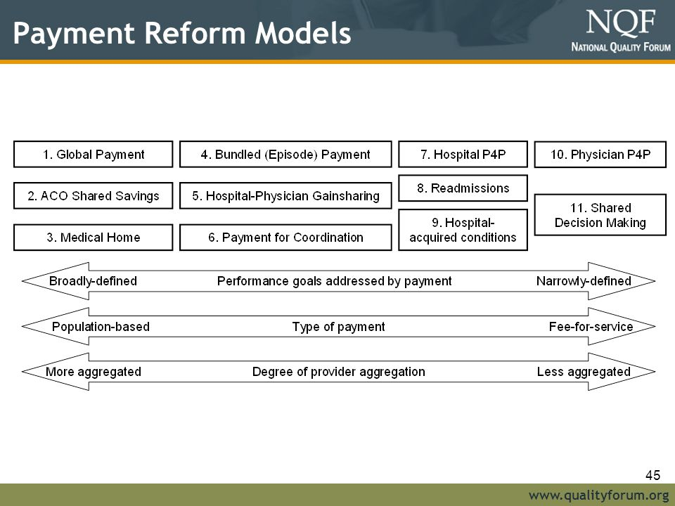 www.qualityforum.org Payment Reform Models 45