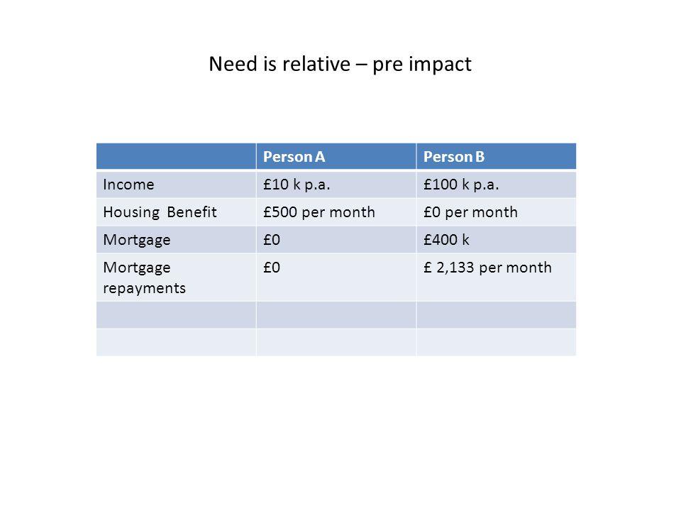 Need is relative – pre impact Person APerson B Income£10 k p.a.£100 k p.a.