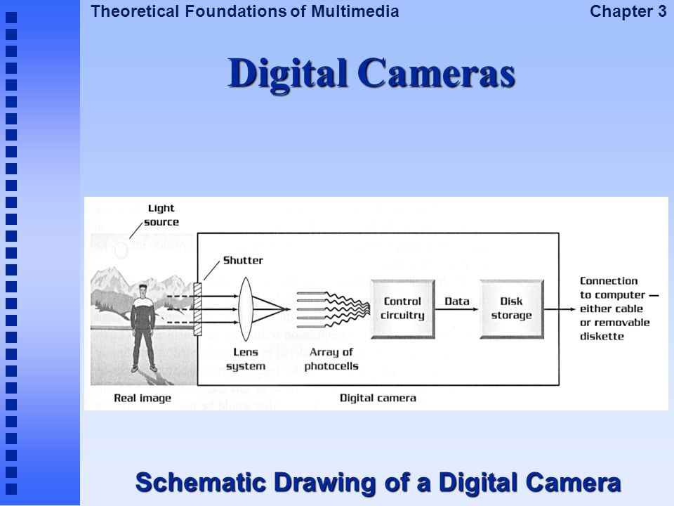 Theoretical Foundations of Multimedia Chapter 3 Digital Cameras Schematic Drawing of a Digital Camera