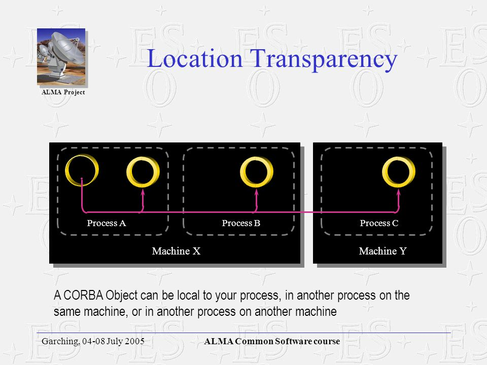 ALMA Project Garching, 04-08 July 2005ALMA Common Software course Interfaces vs. Implementations CORBA Objects are fully encapsulated Accessed through