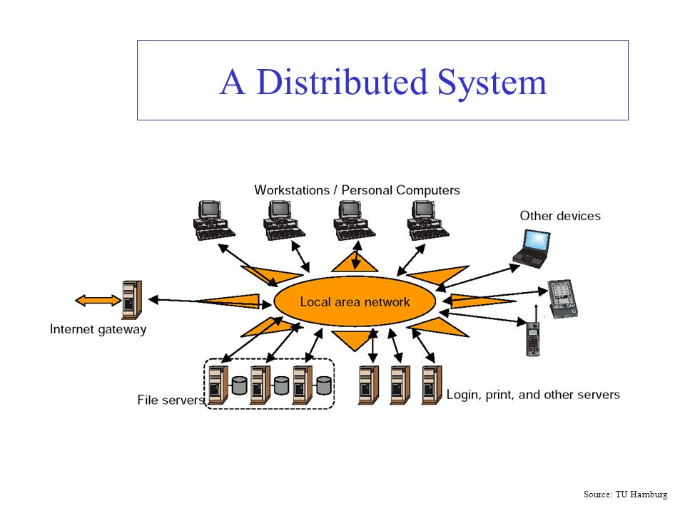 A Distributed System Source: TU Hamburg