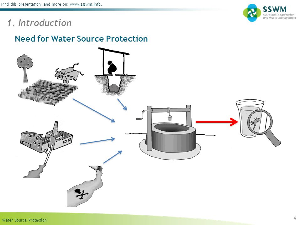 Water Source Protection Find this presentation and more on: www.ssswm.info.www.ssswm.info Need for Water Source Protection 4 1.
