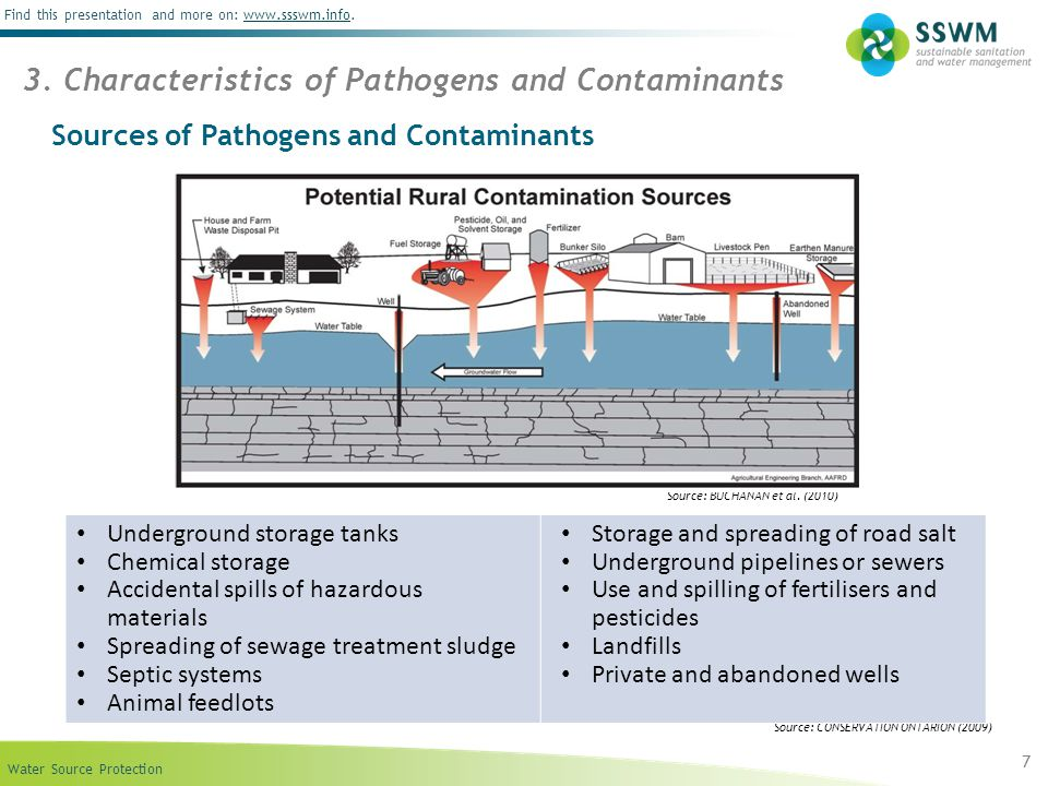 Water Source Protection Find this presentation and more on: www.ssswm.info.www.ssswm.info Sources of Pathogens and Contaminants 7 Source: BUCHANAN et al.