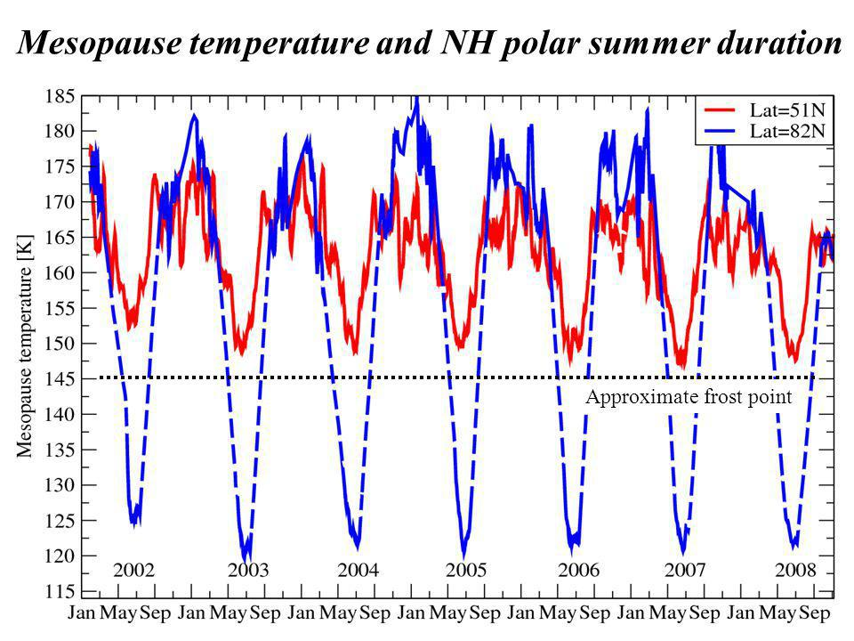 Mesopause temperature and NH polar summer duration Approximate frost point