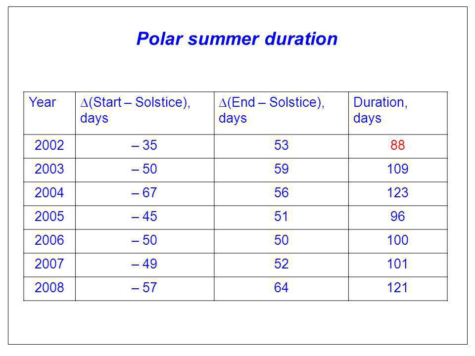 Polar summer duration Year  (Start – Solstice), days  (End – Solstice), days Duration, days 2002– 355388 2003– 5059109 2004– 6756123 2005– 455196 2006– 5050100 2007– 4952101 2008– 5764121
