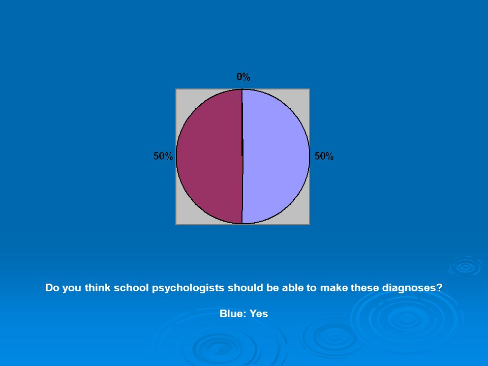 Do you think school psychologists should be able to make these diagnoses? Blue: Yes