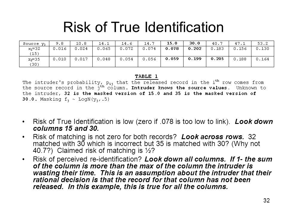 32 Risk of True Identification Risk of True Identification is low (zero if.078 is too low to link).