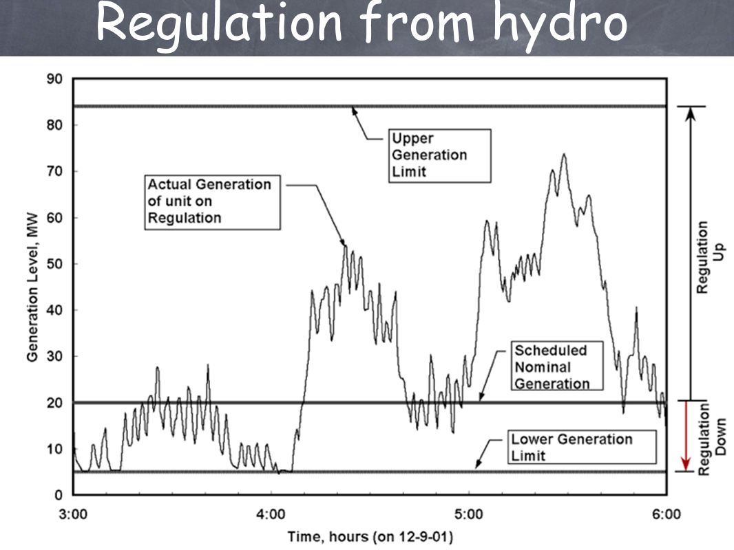Regulation from hydro
