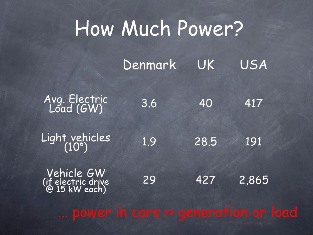 How Much Power. DenmarkUKUSA Avg.