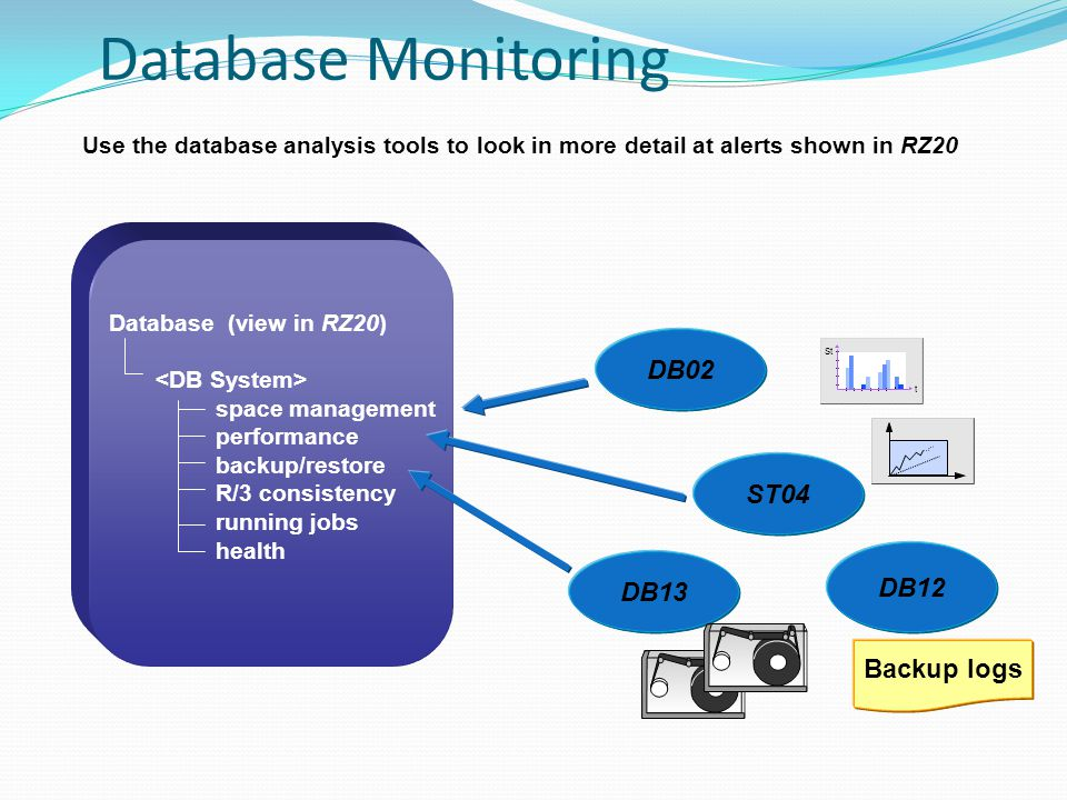 Database (view in RZ20) space management performance backup/restore R/3 consistency running jobs health Use the database analysis tools to look in more detail at alerts shown in RZ20 DB12 DB13 DB02 ST04 Backup logs Database Monitoring St t