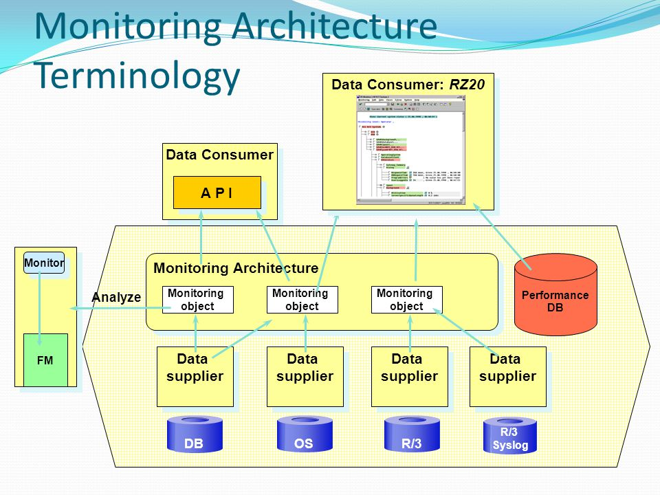 Monitoring Architecture Terminology Monitoring Architecture Data supplier DB OSR/3 Monitoring object Monitoring object Monitoring object Data Consumer A P I Performance DB Data supplier R/3 Syslog Monitor FM Analyze Data Consumer: RZ20