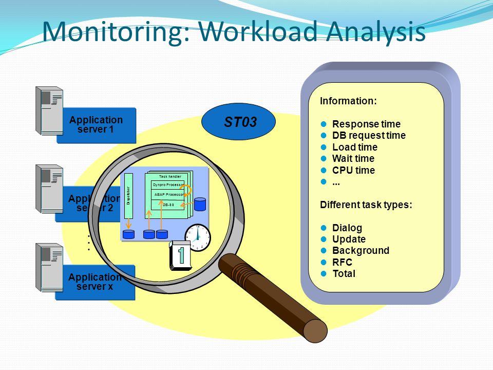 Monitoring: Workload Analysis Application server 1 Application server 2 Application server x...... Dispatcher Task handler Dynpro Processor ABAP Proce