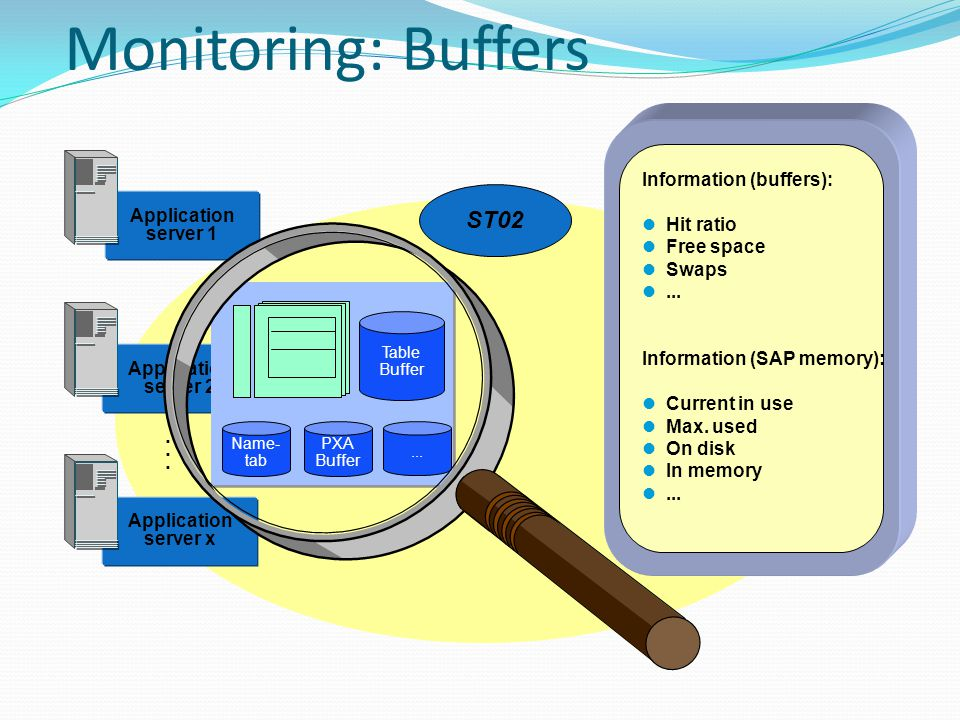 Monitoring: Buffers Application server 1 Application server 2 Application server x...... Name- tab PXA Buffer... Table Buffer ST02 Information (buffer