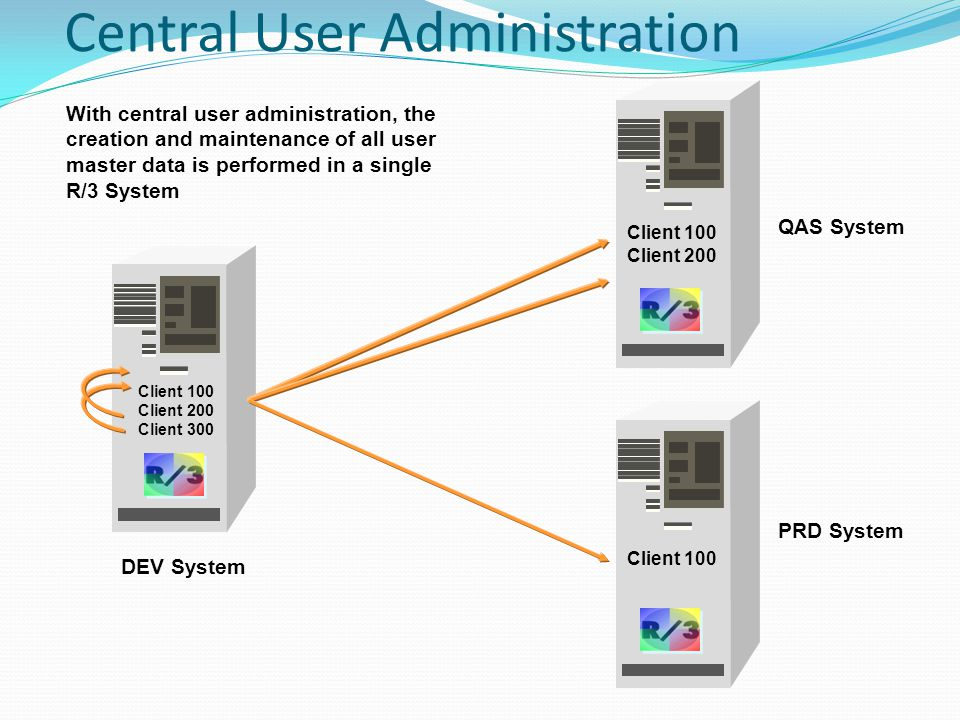 Central User Administration Client 100 PRD System Client 100 Client 200 QAS System Client 100 Client 200 Client 300 DEV System With central user administration, the creation and maintenance of all user master data is performed in a single R/3 System