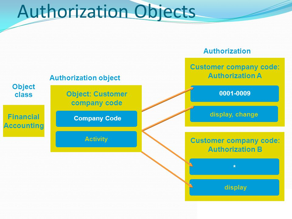 Object Fields Value Meaning User Master Maintenance: Authorizations (S_USER_AUT ) 01Create 02Change 03Display 06Delete 07Activate 08Display change documents 22Assign authorization profiles 24Archive ACTIVITY Authorization objects Limited name space for the assignment of authorization names AUTHOBJECT User Administration Authorizations