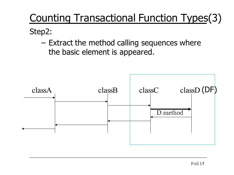 Foil 15 Counting Transactional Function Types(3) Step2: –Extract the method calling sequences where the basic element is appeared. classAclassBclassCc