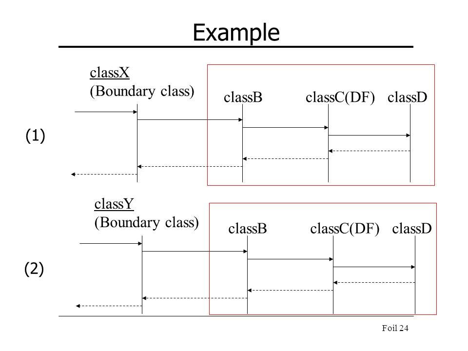 Foil 24 Example classX (Boundary class) classBclassC(DF)classD classY (Boundary class) classBclassC(DF)classD (1) (2)