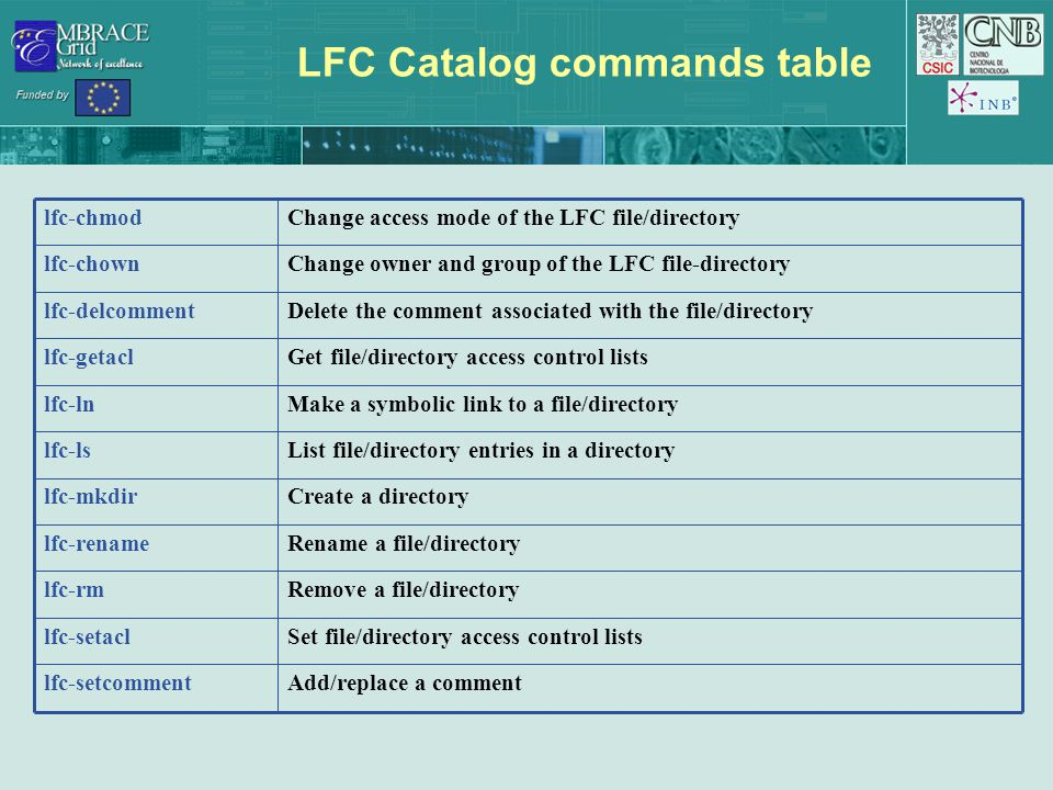 LFC Catalog commands table Add/replace a commentlfc-setcomment Set file/directory access control listslfc-setacl Remove a file/directorylfc-rm Rename