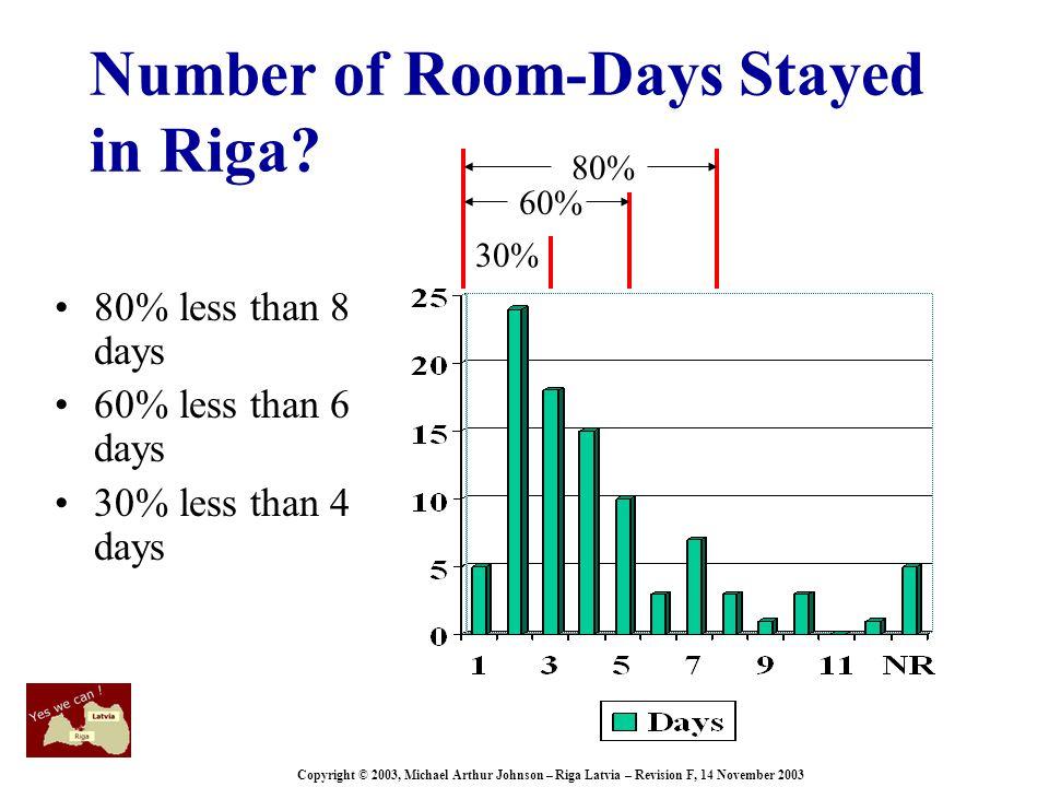 Copyright © 2003, Michael Arthur Johnson – Riga Latvia – Revision F, 14 November 2003 Number of Room-Days Stayed in Riga.