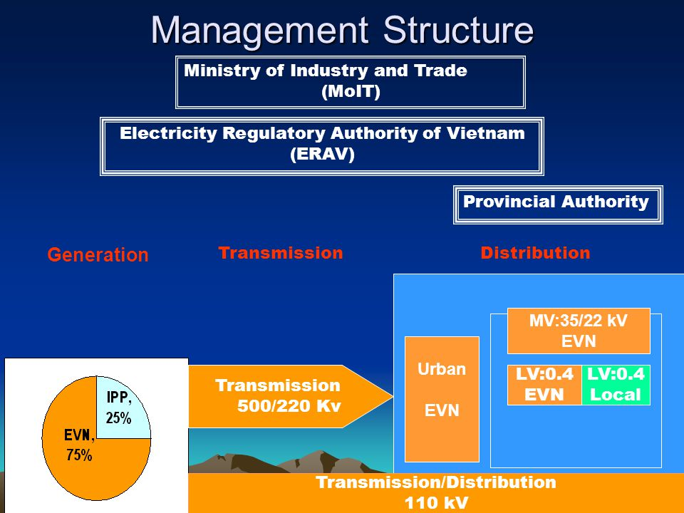 Management Structure Urban EVN Rural MV:35/22 kV EVN Generation LV:0.4 Local LV:0.4 EVN Ministry of Industry and Trade (MoIT) Electricity Regulatory A