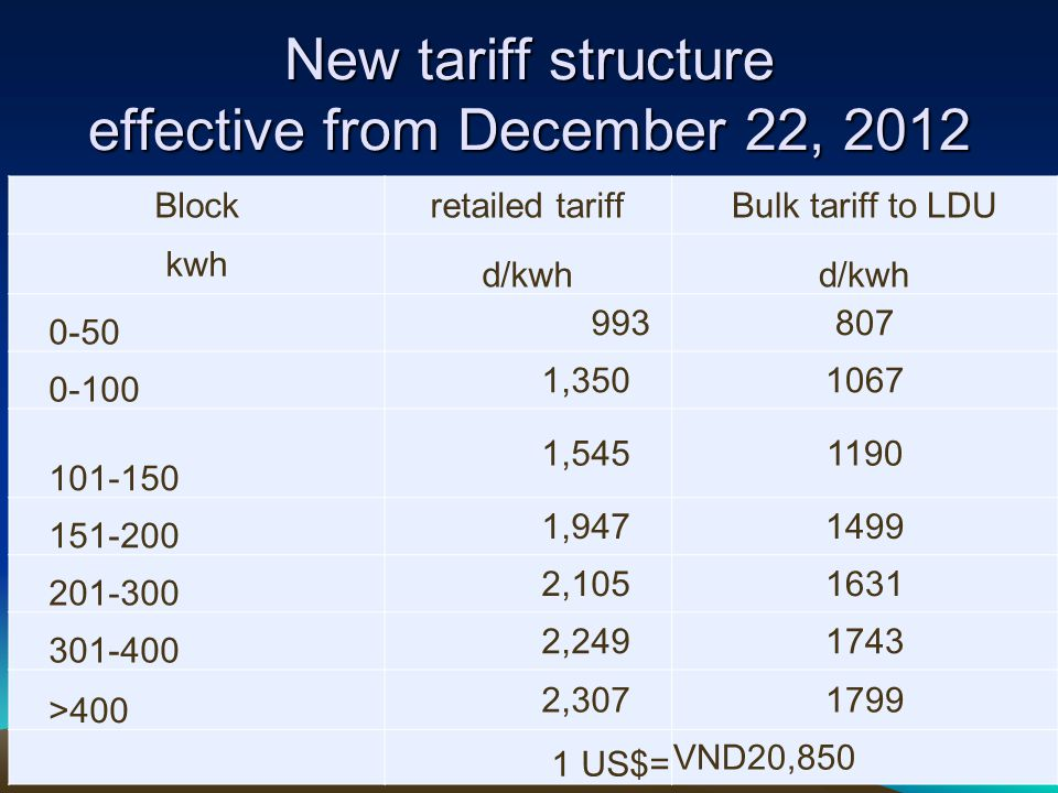 New tariff structure effective from December 22, 2012 Blockretailed tariffBulk tariff to LDU kwh d/kwh 0-50 993807 0-100 1,3501067 101-150 1,5451190 151-200 1,9471499 201-300 2,1051631 301-400 2,2491743 >400 2,3071799 1 US$= VND20,850