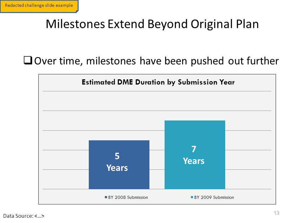 TechStat Milestones Extend Beyond Original Plan  Over time, milestones have been pushed out further 6 Years 8 Years 10 Years 5 Years 7 Years Redacted challenge slide example Data Source: 13