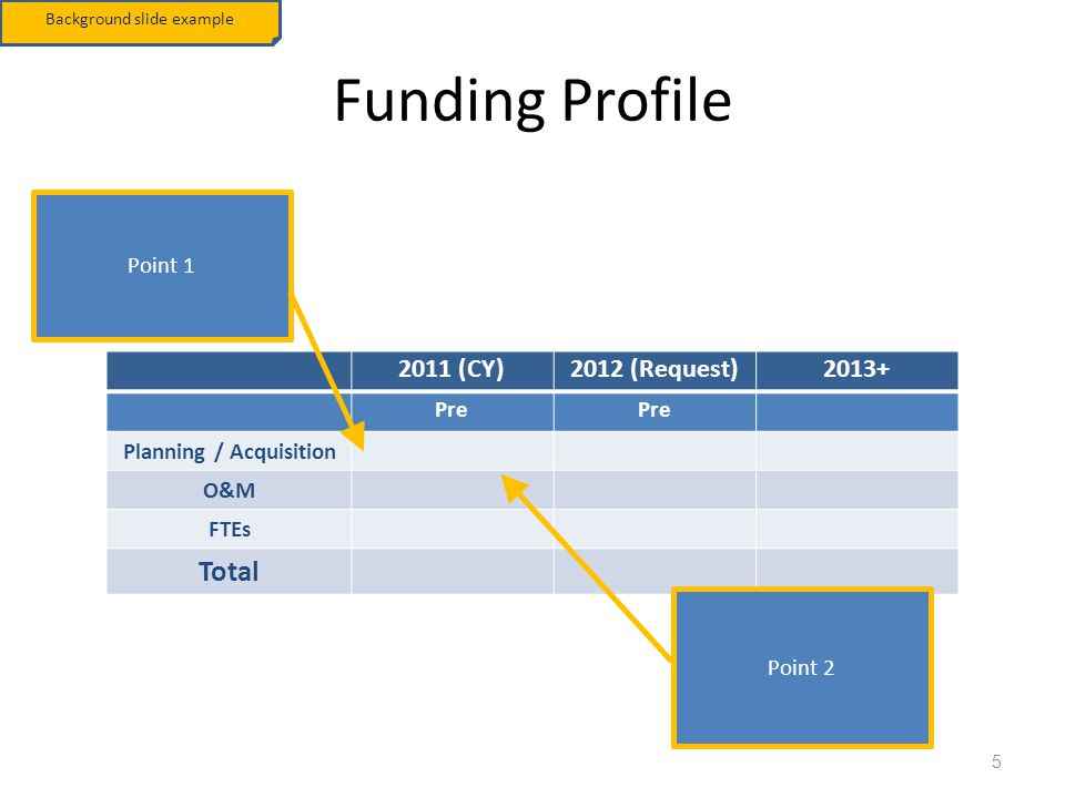 TechStat Funding Profile 5 2011 (CY)2012 (Request)2013+ Pre Planning / Acquisition O&M FTEs Total Point 1 Point 2 Background slide example