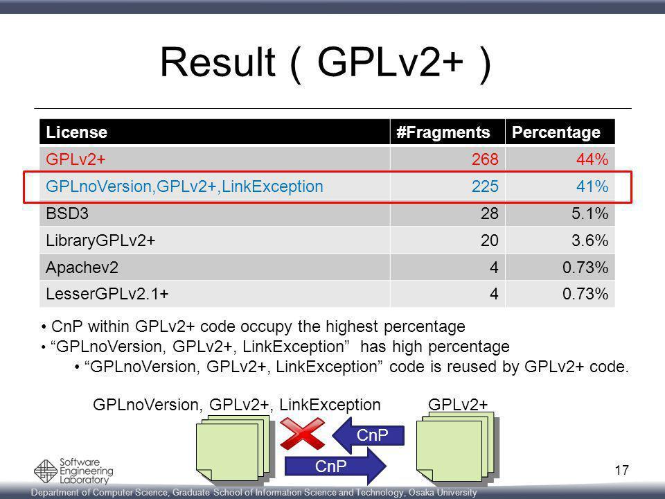 Department of Computer Science, Graduate School of Information Science and Technology, Osaka University Result ( GPLv2+ ) 17 License#FragmentsPercentage GPLv2+26844% GPLnoVersion,GPLv2+,LinkException22541% BSD3285.1% LibraryGPLv2+203.6% Apachev240.73% LesserGPLv2.1+40.73% CnP within GPLv2+ code occupy the highest percentage GPLnoVersion, GPLv2+, LinkException has high percentage GPLnoVersion, GPLv2+, LinkException code is reused by GPLv2+ code.