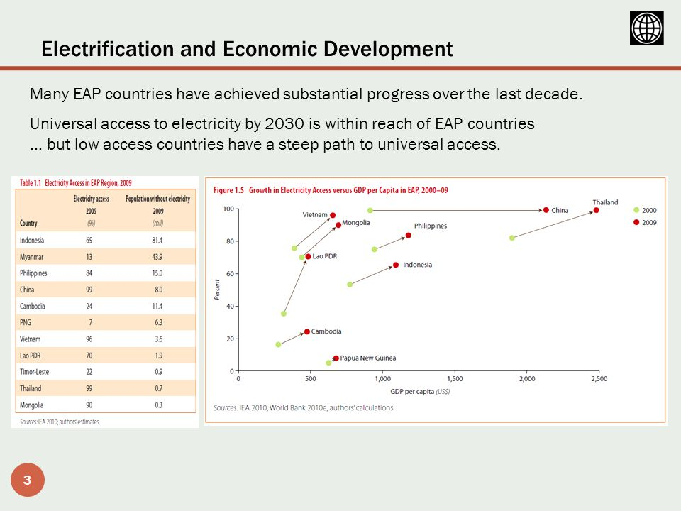 Electrification and Social Development 4 Three countries categories of electricity access: low, medium and high.