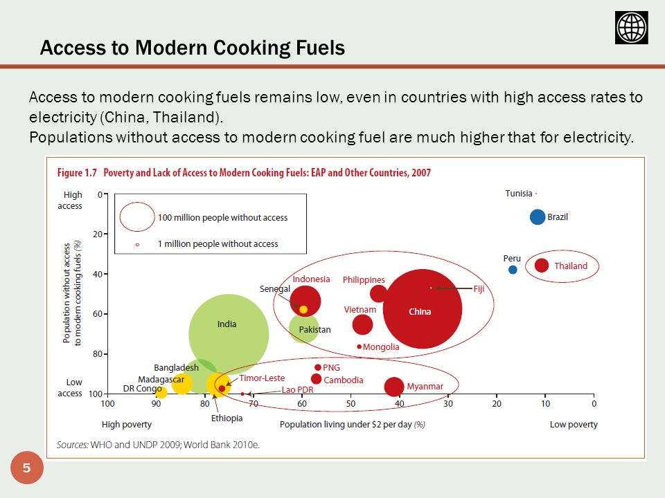 Access to Modern Cooking Fuels and Health 6 A major breakthrough is needed to provide universal access to modern cooking fuels (LPG/bio- gas, kerosene, electricity) and advanced cooking stoves … but prolonged dependence on solid fuels is a major barrier to achieving the MDGs.