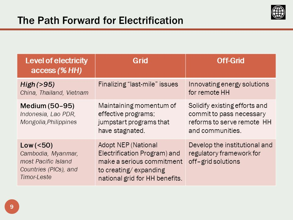The Path Forward for Electrification 9 Level of electricity access (% HH) GridOff-Grid High (>95) China, Thailand, Vietnam Finalizing last-mile issuesInnovating energy solutions for remote HH Medium (50–95) Indonesia, Lao PDR, Mongolia,Philippines Maintaining momentum of effective programs; jumpstart programs that have stagnated.