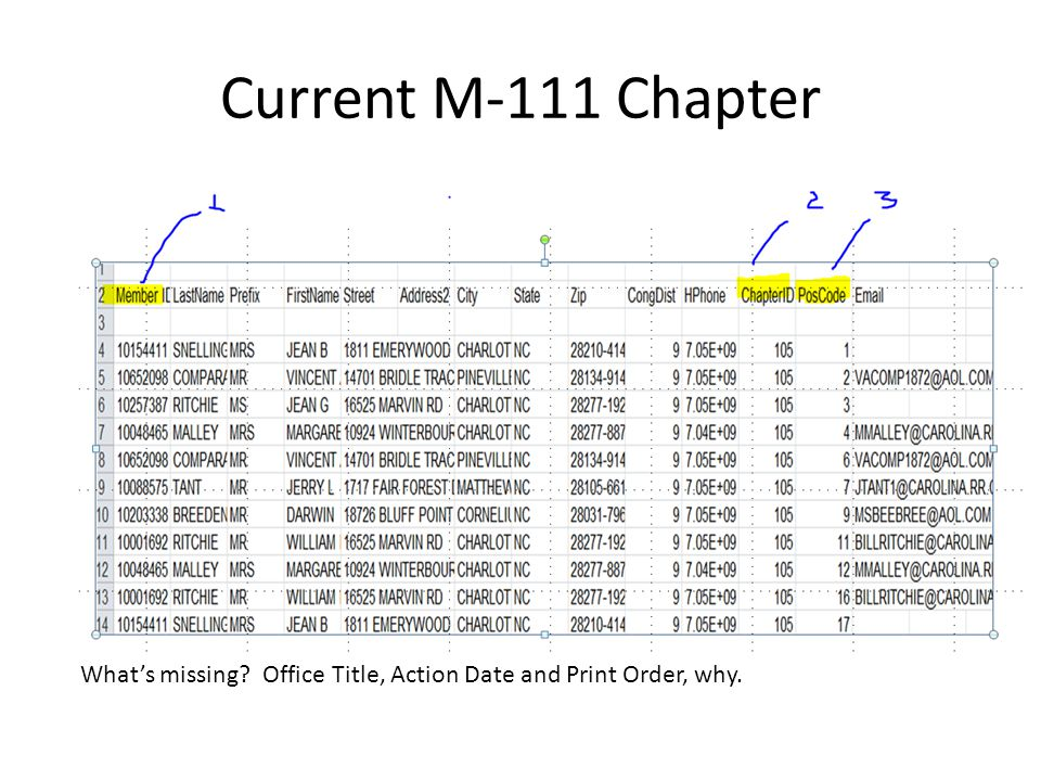 Current M-111 Chapter What's missing Office Title, Action Date and Print Order, why.