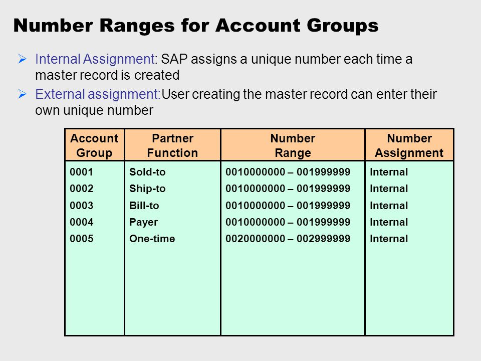 Number Ranges for Account Groups Account Group Partner Function 0001 0002 0003 0004 0005 Sold-to Ship-to Bill-to Payer One-time Number Range 001000000