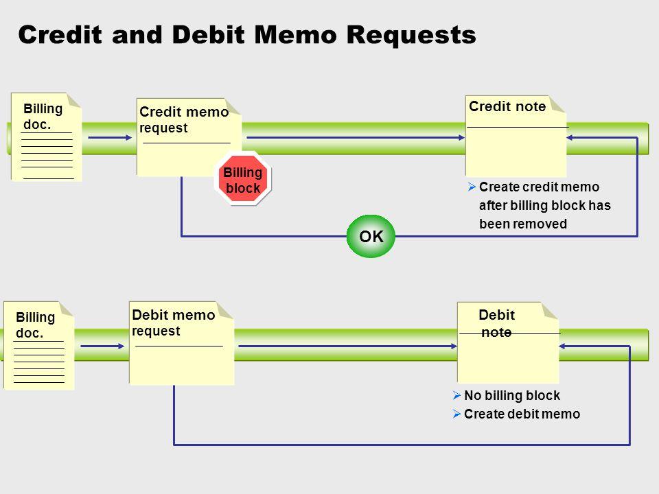Credit and Debit Memo Requests Debit note Debit memo request  No billing block  Create debit memo Billing doc. Credit note Credit memo request Billi