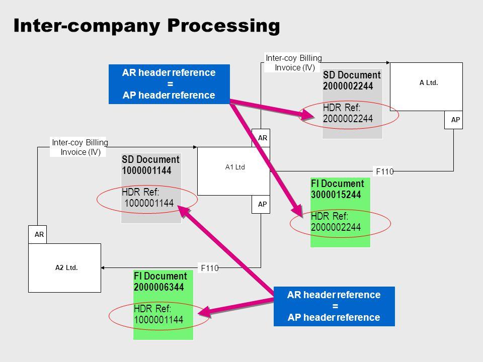 Inter-company Processing A2 Ltd. A Ltd. A1 Ltd F110 Inter-coy Billing Invoice (IV) AR AP Inter-coy Billing Invoice (IV) F110 AP SD Document 1000001144