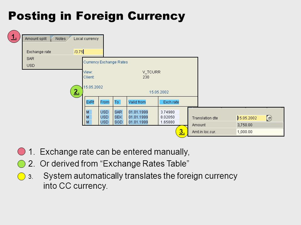 """Posting in Foreign Currency 1. 3. 2. 1. Exchange rate can be entered manually, 2. Or derived from """"Exchange Rates Table"""" 3. System automatically trans"""
