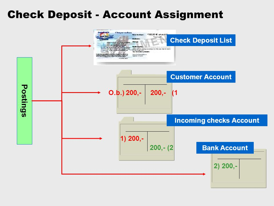 Check Deposit - Account Assignment Check Deposit List Customer Account Incoming checks Account O.b.) 200,-200,- (1 1) 200,- 200,- (2 2) 200,- Bank Acc