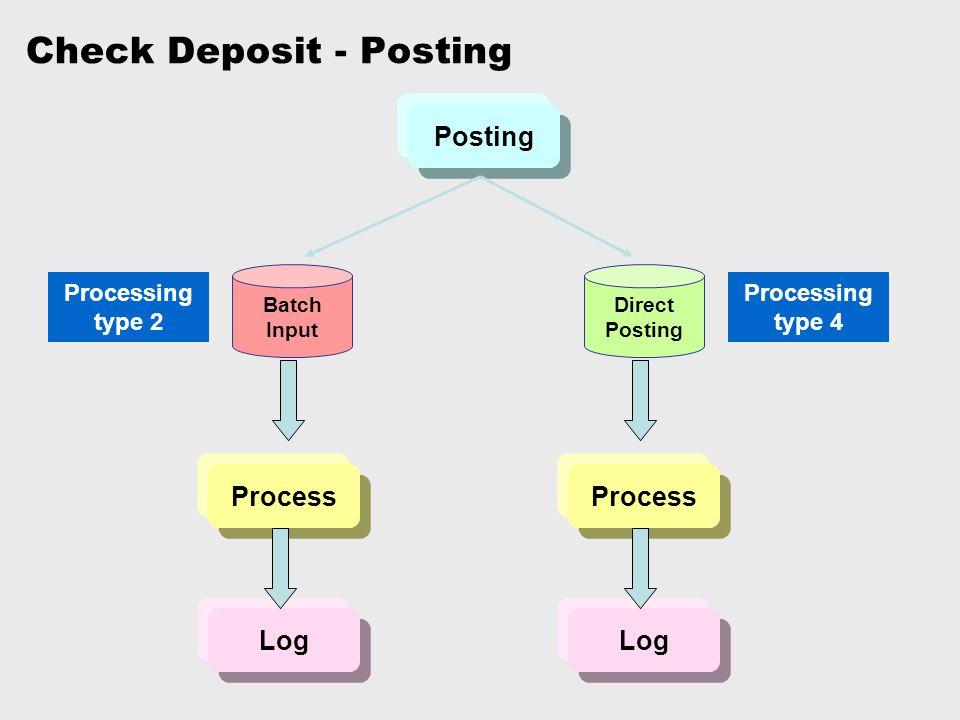 Check Deposit - Posting Posting Batch Input Direct Posting Process Log Process Log Processing type 2 Processing type 4