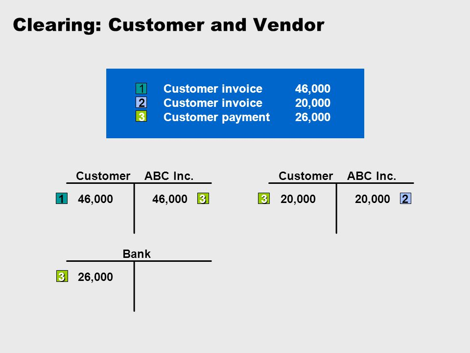 1Customer invoice46,000 2Customer invoice20,000 3Customer payment26,000 CustomerABC Inc. 3 146,00046,0003 CustomerABC Inc. 3 320,00020,0002 Bank 3 326