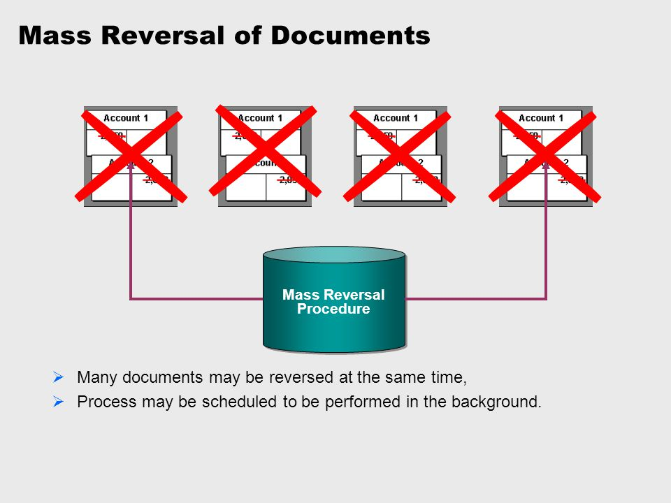 Mass Reversal of Documents  Many documents may be reversed at the same time,  Process may be scheduled to be performed in the background. Mass Rever