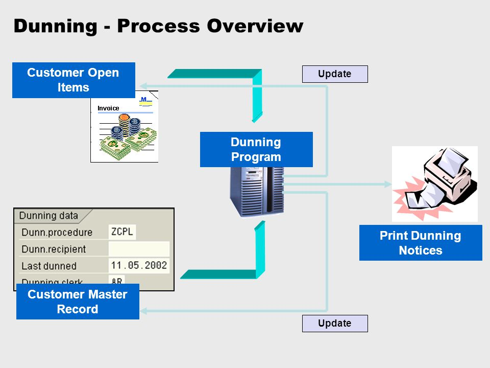 Dunning - Process Overview Customer Open Items Customer Master Record Dunning Program Print Dunning Notices Update