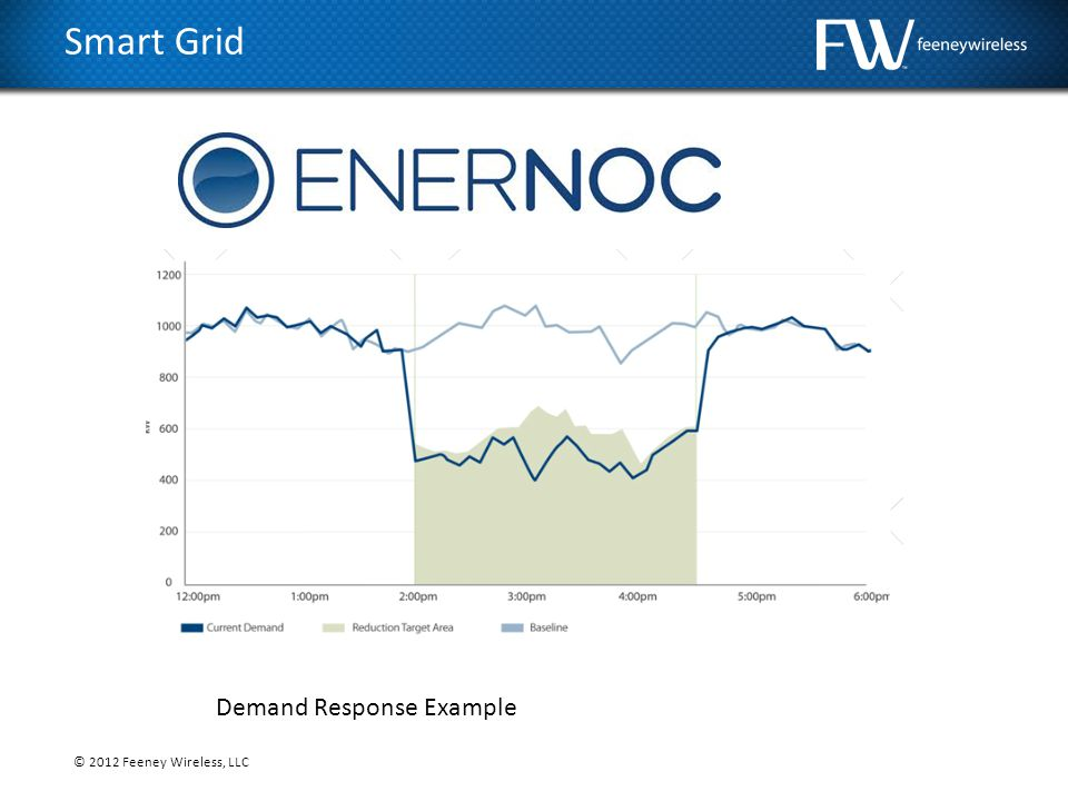 © 2012 Feeney Wireless, LLC Smart Grid Demand Response Example
