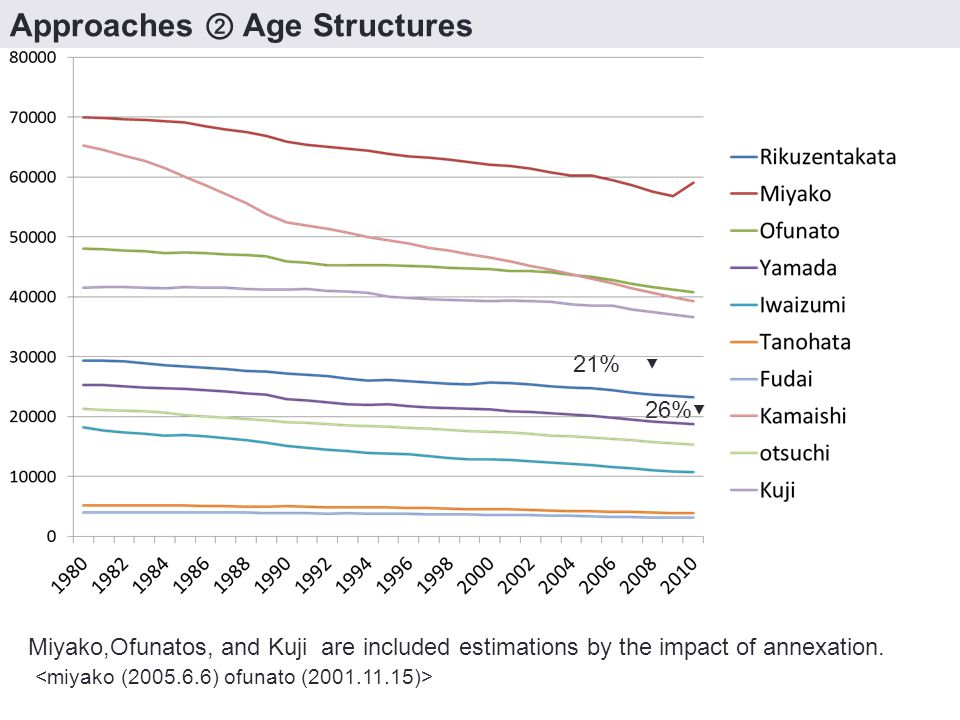 Approaches ② Age Structures 21% ▼ 26%▼ Miyako,Ofunatos, and Kuji are included estimations by the impact of annexation.