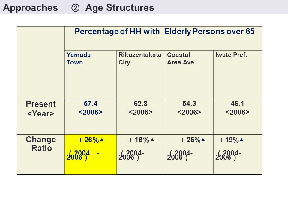 Percentage of HH with Elderly Persons over 65 Yamada Town Rikuzentakata City Coastal Area Ave.