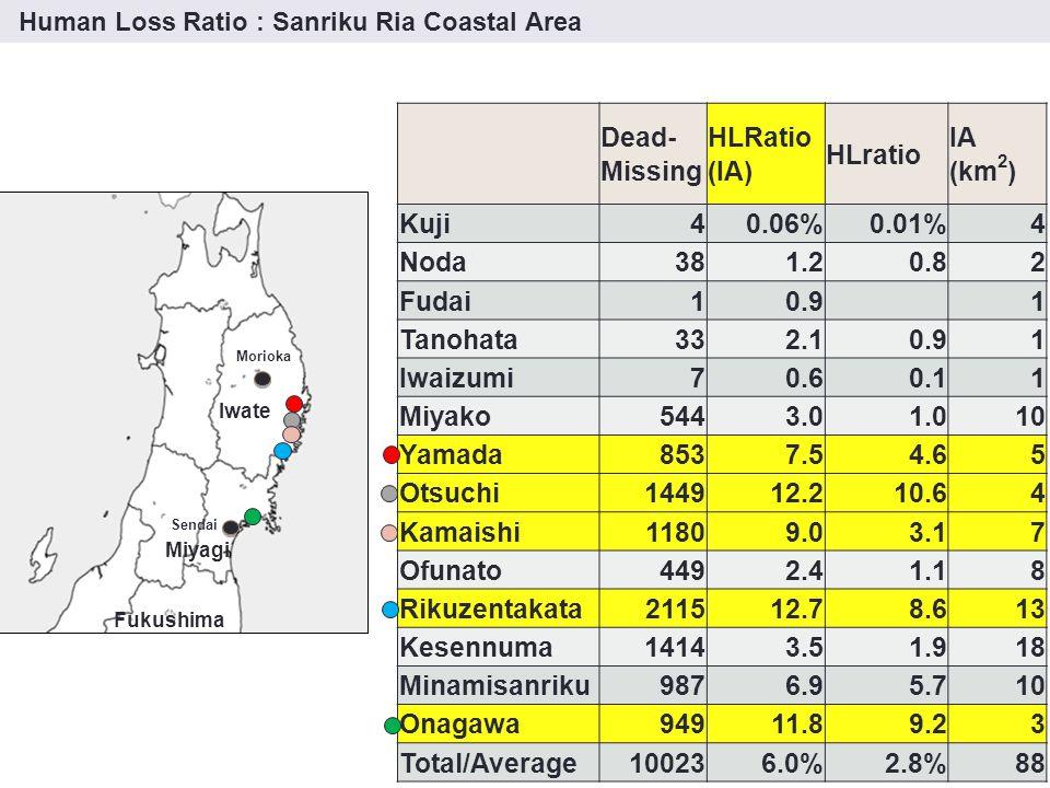 AreasTotal Population DeadRatio (%)MissingRatio (%) Yahagi179318140 Yokota140514120 Takekoma129138340 Kesen34801946652 Takata7601879122984 Yonezaki2902823321 Otomo2025452171 Hirota3749421160 Total24246131254382 Rikuzentakata city 2011.7.11 Increasing Population in High Risk Area Approaches ③ Evacuation Conditions