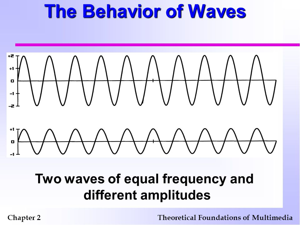 The Behavior of Waves Chapter 2Theoretical Foundations of Multimedia Two waves and the wave resulting from their interaction