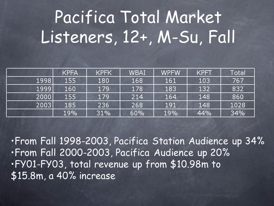 From Fall 1998-2003, Pacifica Station Audience up 34% From Fall 2000-2003, Pacifica Audience up 20% FY01-FY03, total revenue up from $10.98m to $15.8m